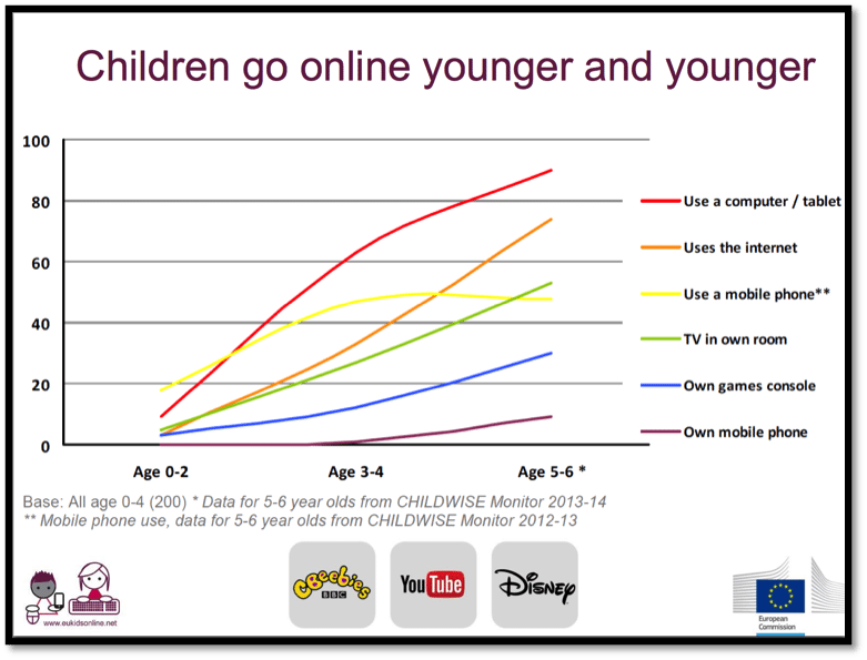 screen time for children cyber wellness singapore